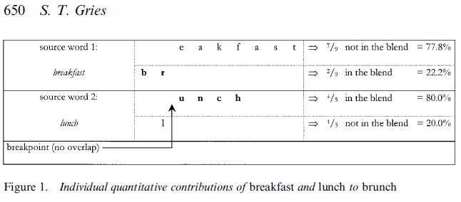 example of table